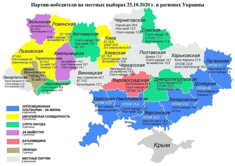 Местные выборы показали, что «Оппозиционная платформа – За жизнь» является не только главной оппозиционной партией, но и лидирующей партией в стране