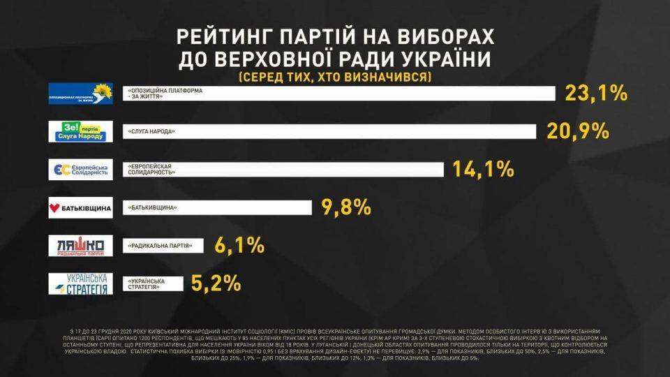 """""""Оппозиционная платформа - За жизнь"""" является безусловным лидером среди всех парламентских политсил, - результаты трех социологических опросов в конце декабря"""